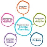 What Is Estate Planning? Six Good Reasons Everyone Should Have An Estate Plan In North Central Texas